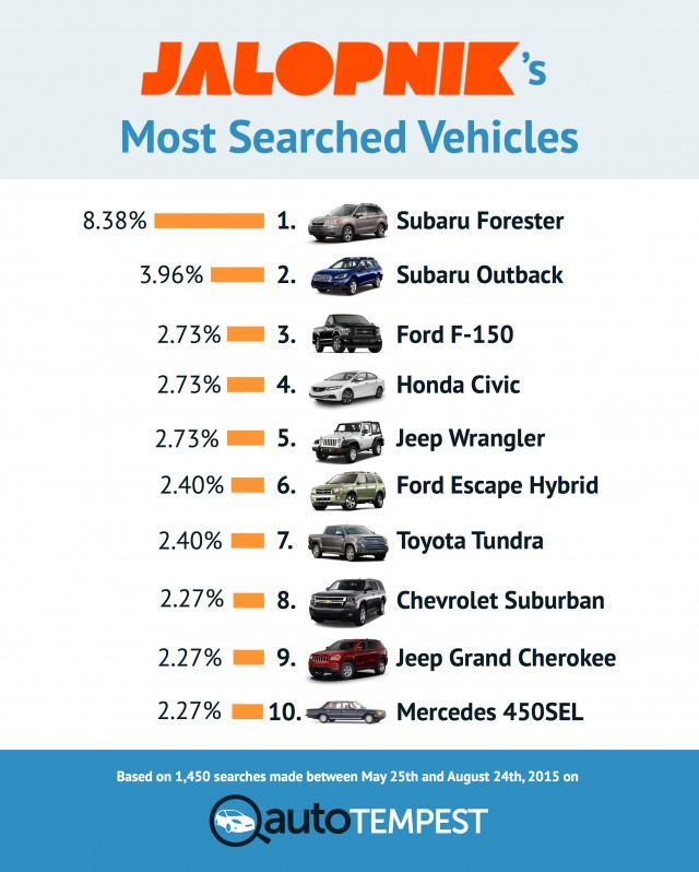 Jalopnik's Most Searched Vehicles
